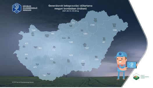 Országos jégkármérséklő rendszer két heti összesítő: 2021.04.15-05.02.