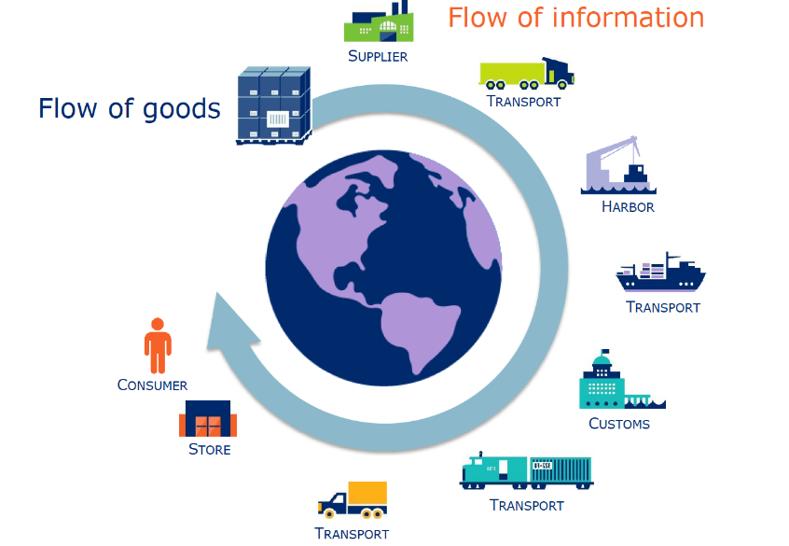 5 Élelmiszeripar, minőségbiztosítás (digitális nyomonkövetési rendszerek)